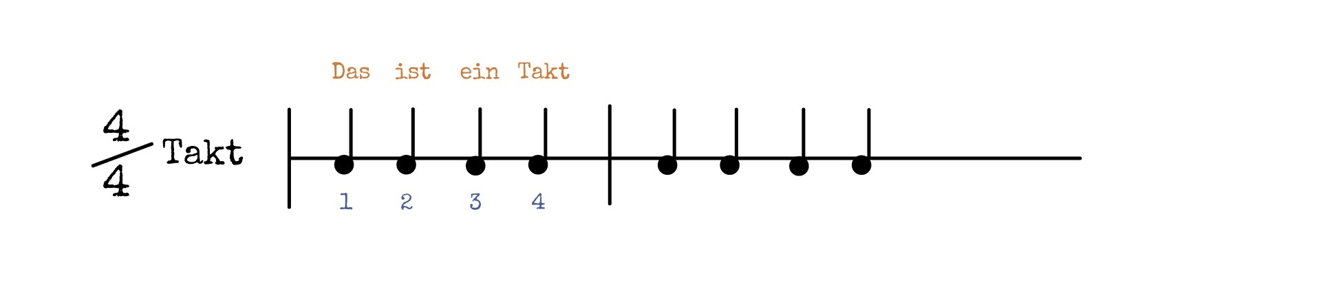 Beispiel 4 4tel Takt