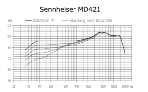 Sennheiser MD421