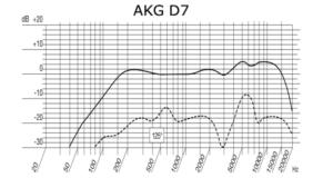 AKG D7 - dynamisches Mikrofon