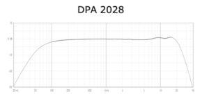 dpa 2028 - Kondensatormikrofon