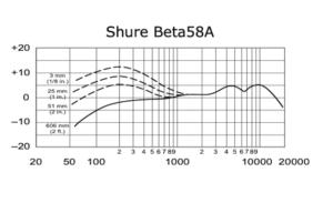 Shure Beta 58A - dynamisches Mikrofon