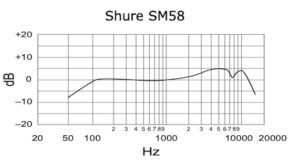 Shure SM58 - dynamisches Mikrofon